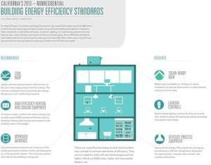 Infograph California 2013 Energy Efficiency Standards- Nonresidential